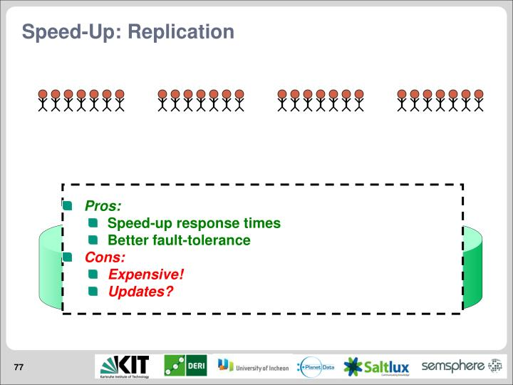 Speed-Up: Replication
