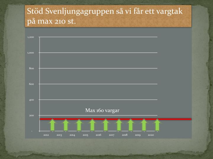 Std Svenljungagruppen s vi fr ett vargtak p max 210 st.