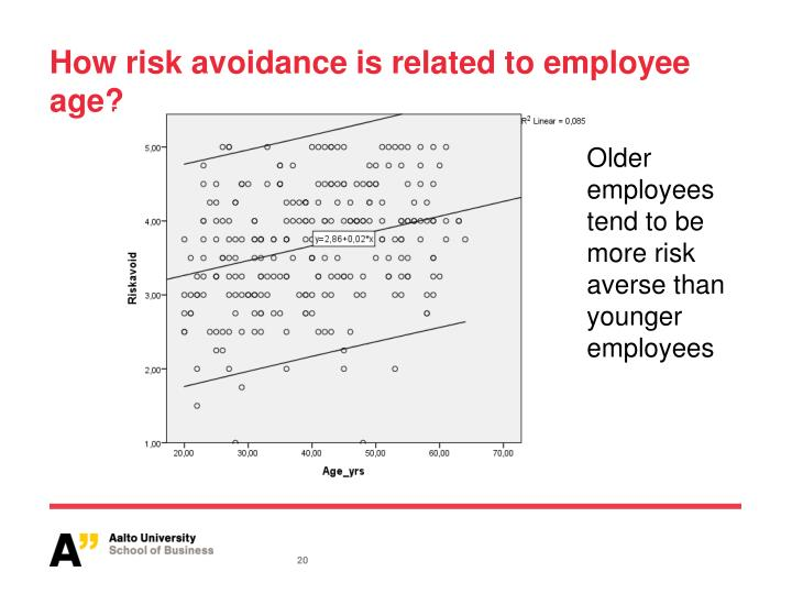 How risk avoidance is related to employee age?