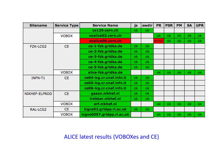 ALICE latest results (VOBOXes and CE)
