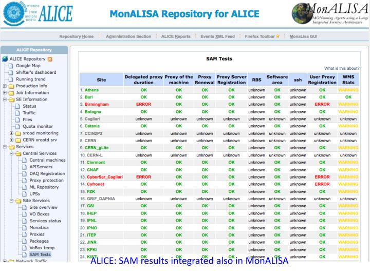 ALICE: SAM results integrated also in MonALISA