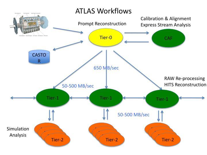 ATLAS Workflows