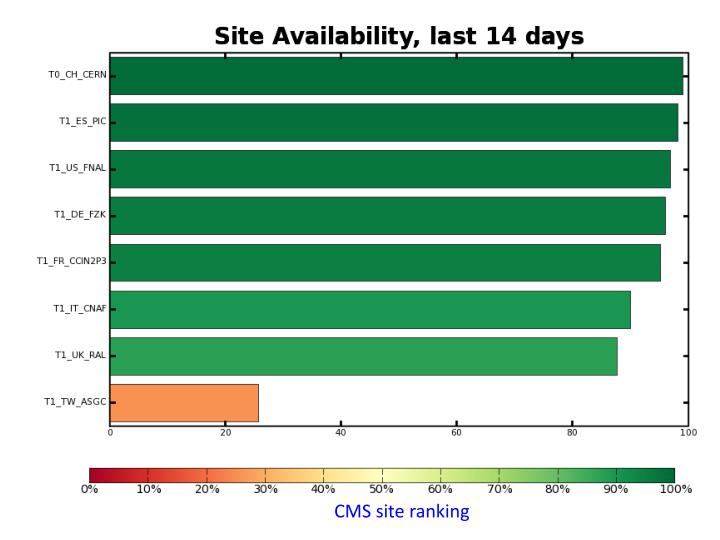 CMS site ranking