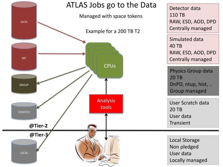ATLAS Jobs go to the Data