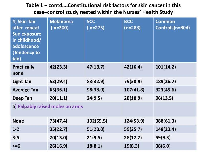 Table 1 – contd….Constitutional risk factors for skin cancer in this