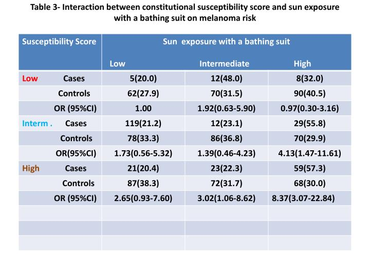 Table 3- Interaction between constitutional susceptibility score and sun exposure with a bathing suit on melanoma risk