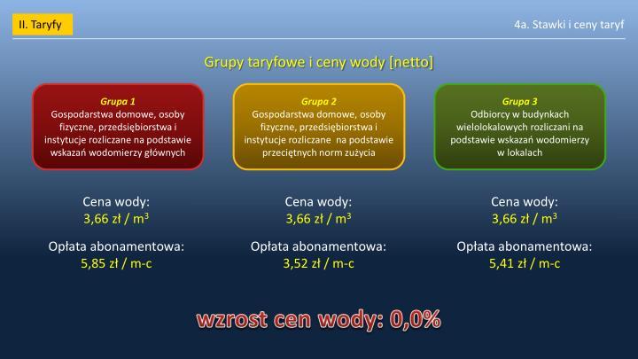 II. Taryfy