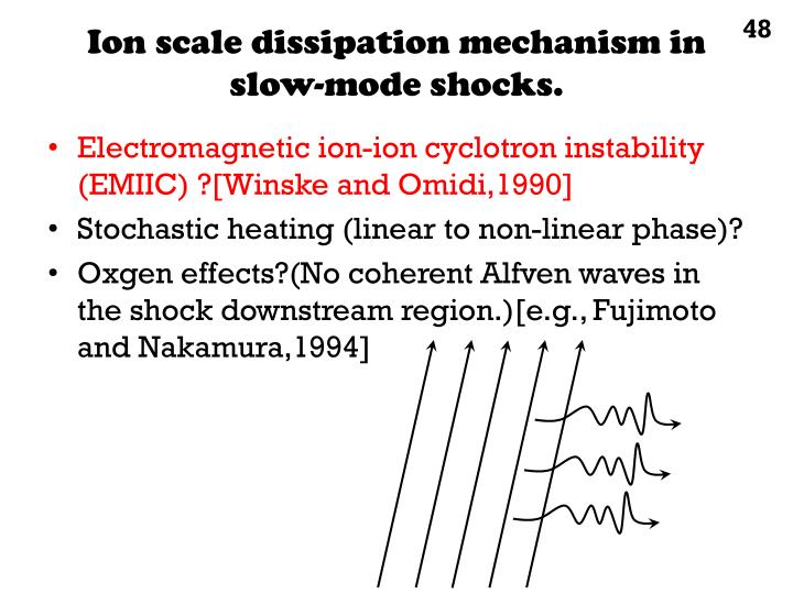 Ion scale dissipation mechanism in slow-mode shocks.