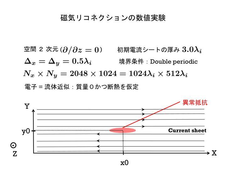 磁気リコネクションの数値実験