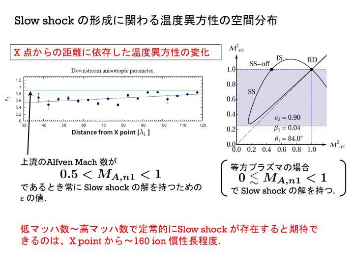 Slow shock