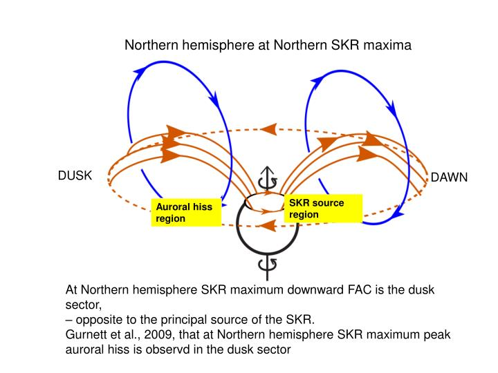 Northern hemisphere at Northern SKR maxima