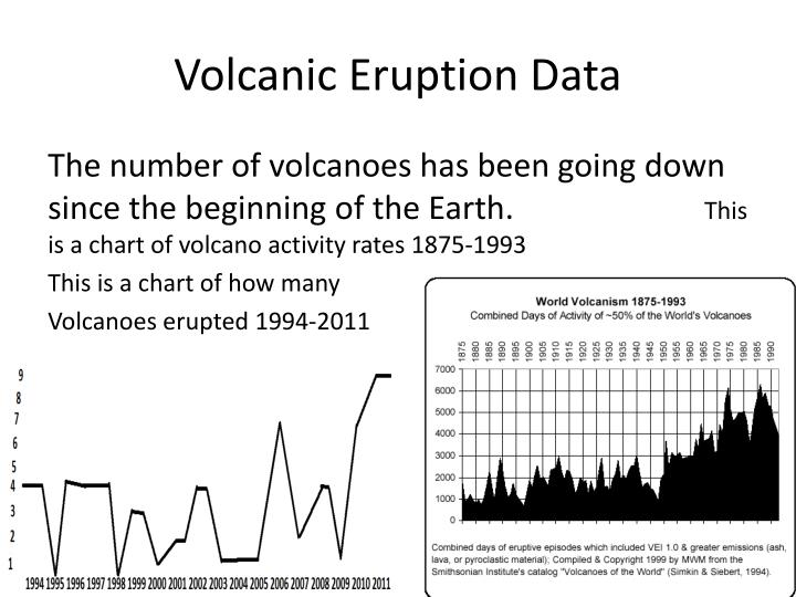 Volcanic Eruption Data