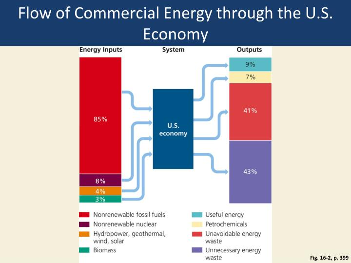 Flow of Commercial Energy through the U.S. Economy