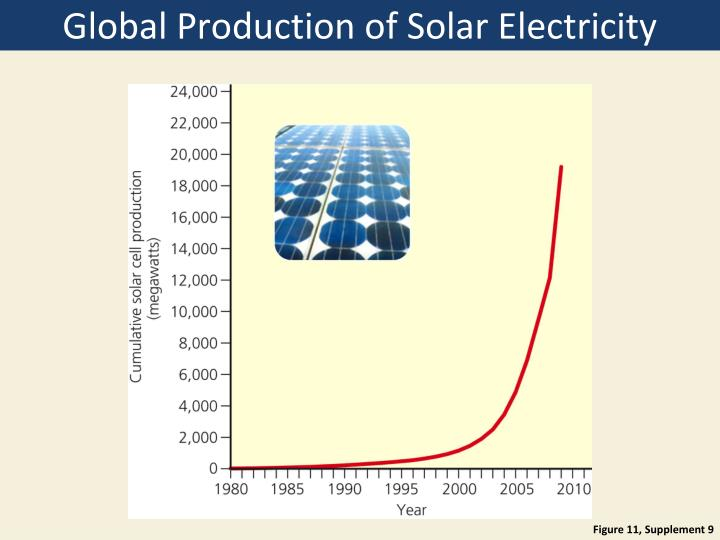 Global Production of Solar Electricity