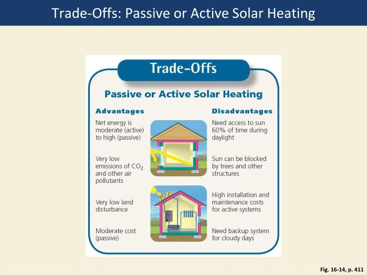 Trade-Offs: Passive or Active Solar Heating