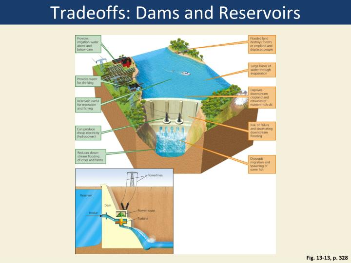 Tradeoffs: Dams and Reservoirs