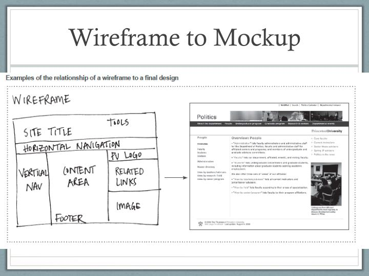 Wireframe to Mockup