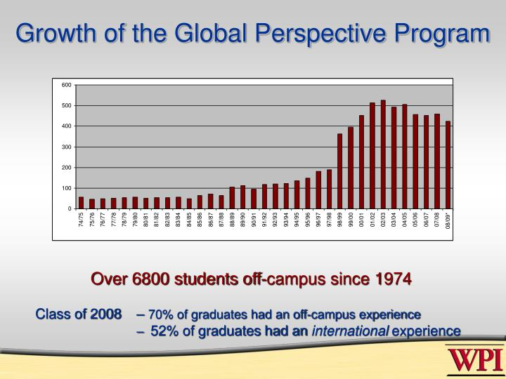 Growth of the Global Perspective Program
