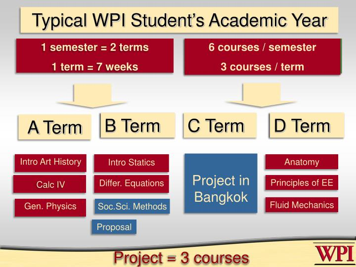 Typical WPI Student's Academic Year