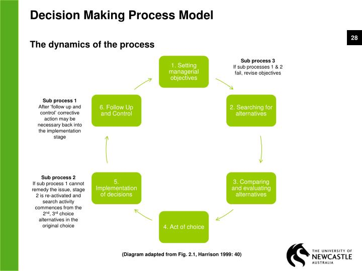 the theory of decision makers role politics essay The quality of proposed works makes it possible to use them as an example to write your own free essay,  decision makers  communication plays a critical role.