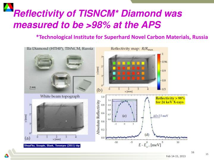 Reflectivity of TISNCM* Diamond was measured to be >98% at the APS