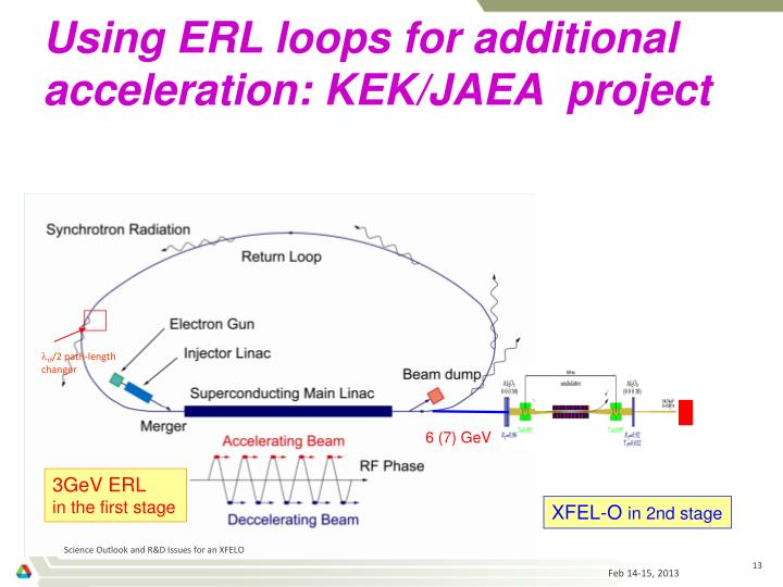 Using ERL loops for additional acceleration: KEK/JAEA  project