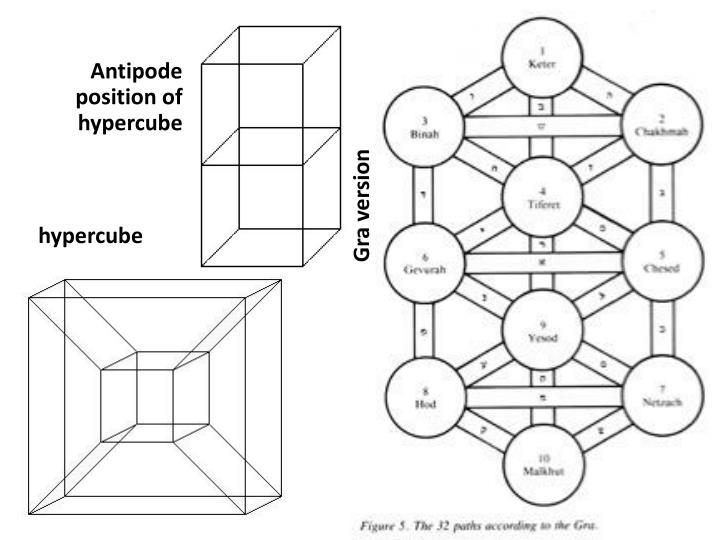 Antipode position of hypercube