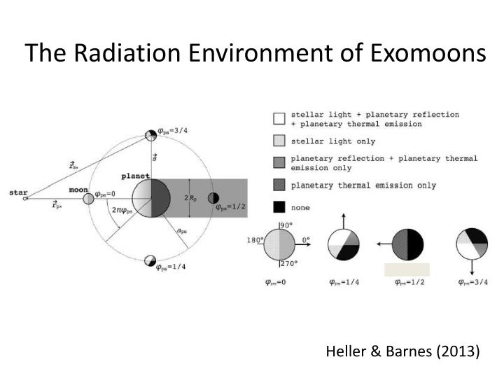 The Radiation Environment of