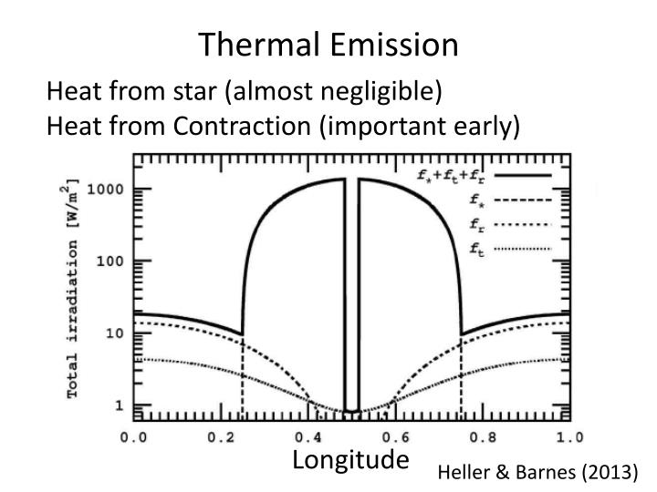 Thermal Emission