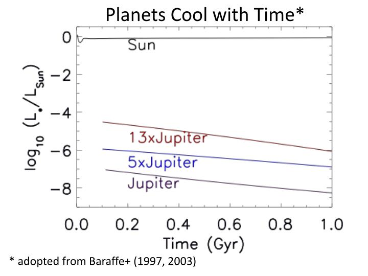 Planets Cool with Time*