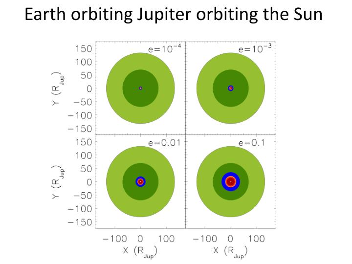 Earth orbiting Jupiter orbiting the Sun