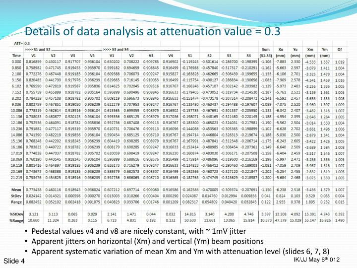 Details of data analysis at attenuation value = 0.3
