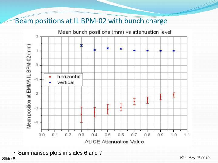 Beam positions at IL BPM-02 with bunch charge