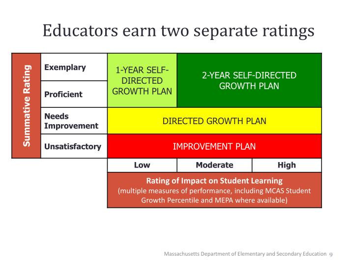 Educators earn two separate ratings