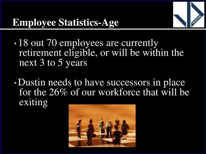 Employee Statistics-Age