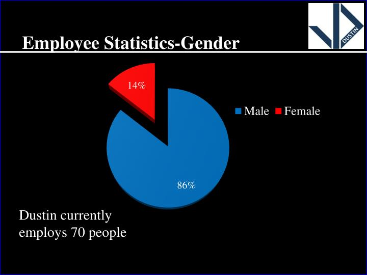Employee Statistics-Gender