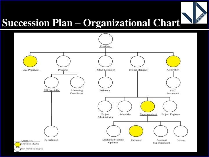 Succession Plan – Organizational Chart