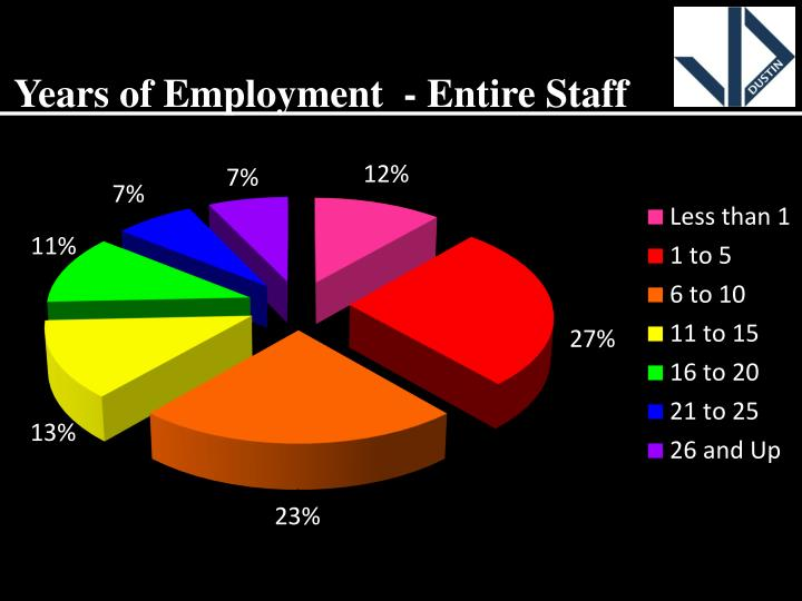 Years of Employment  - Entire Staff