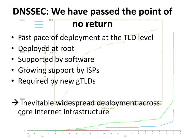 DNSSEC: We have passed the point of no return