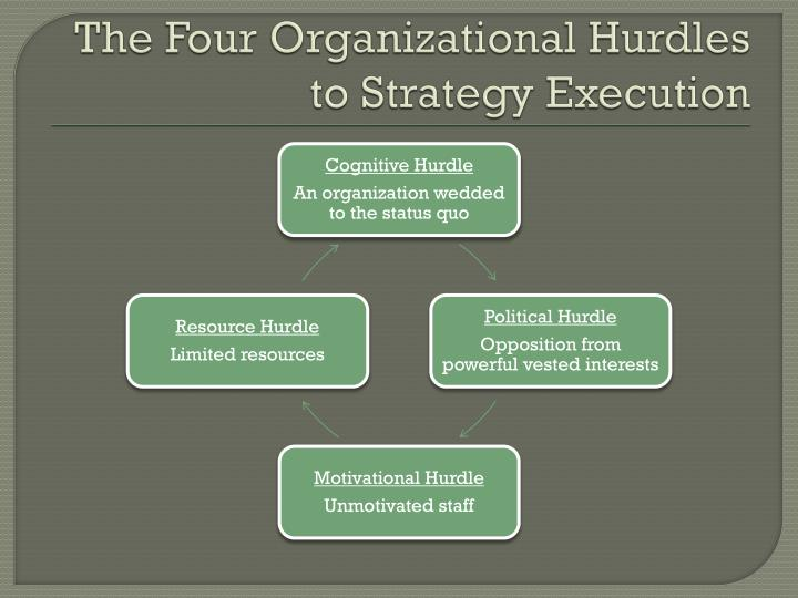 The four organizational hurdles to strategy execution