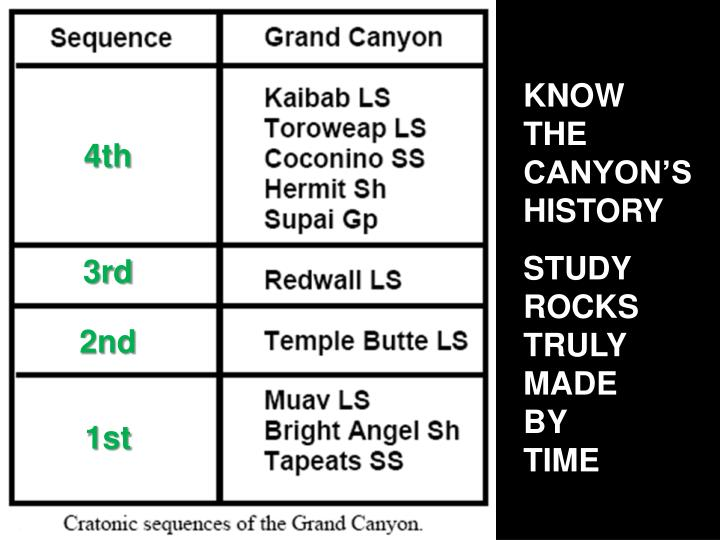 KNOW           THE               CANYON'S     HISTORY