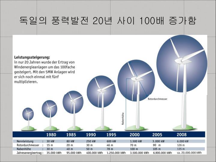 독일의 풍력발전 20년 사이 100배 증가함