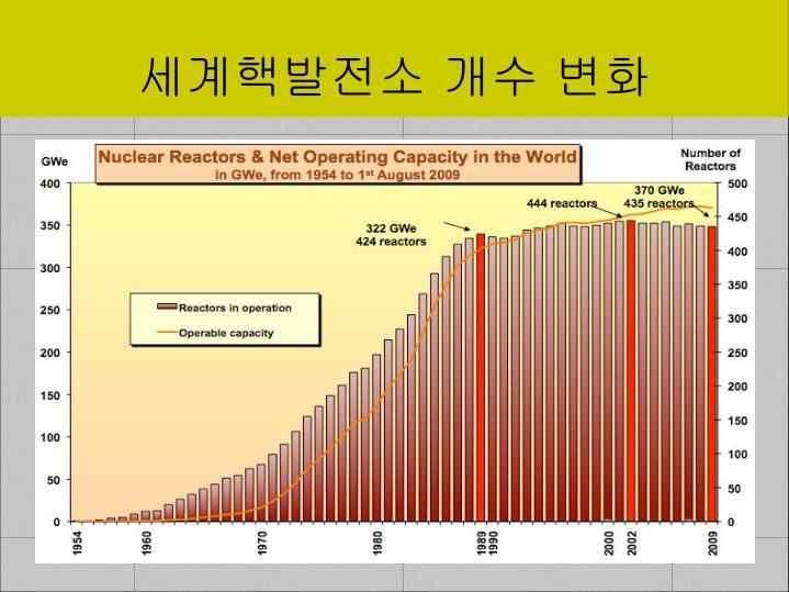 세계핵발전소 개수 변화