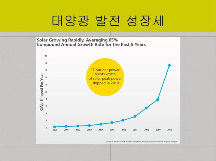 태양광 발전 성장세
