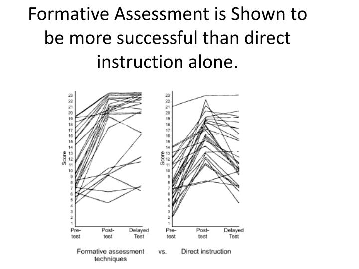 Formative Assessment is Shown to be more successful than direct instruction alone.