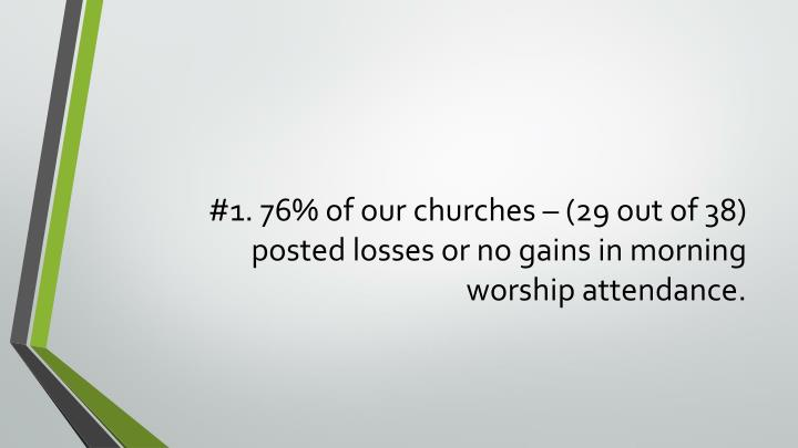#1. 76% of our churches – (29 out of 38) posted losses or no gains in morning worship attendance.