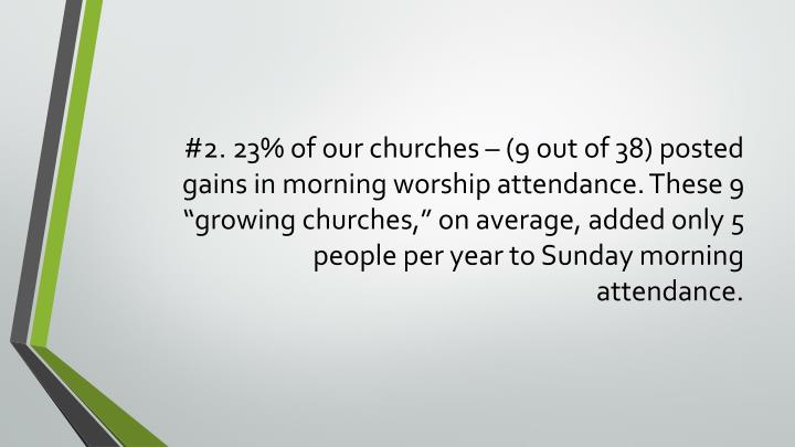 "#2. 23% of our churches – (9 out of 38) posted gains in morning worship attendance. These 9 ""growing churches,"" on average, added only 5 people per year to Sunday morning attendance."