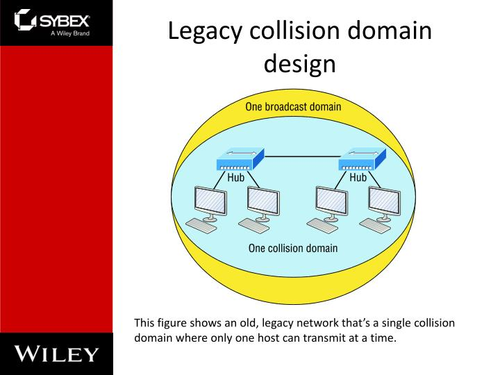 Legacy collision domain design