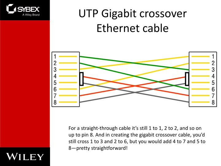 UTP Gigabit crossover Ethernet cable
