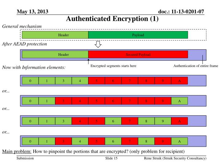 Authenticated Encryption (1)
